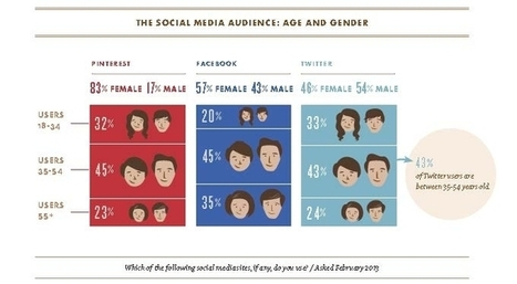 Does Your Social Media Drive Transactions? - Forbes | FMCG brands | Scoop.it