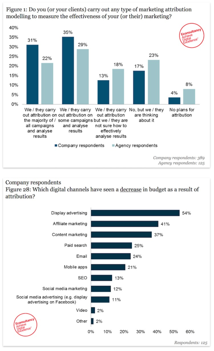 Marketing attribution: How many are actually doing it? - Econsultancy | The MarTech Digest | Scoop.it