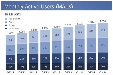 Facebook Beats In Q3 With $3.2B Revenue, User Growth Up A Slower 2.27% QOQ To 1.35B   TechCrunch   Cool stuffs   Scoop.it