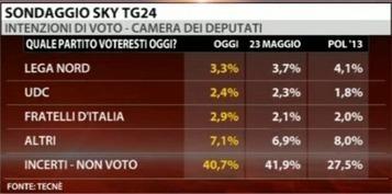 Il sondaggio Tecnè per SKY TG24 sulle intenzioni di voto degli italiani | Full Politic | Sondaggi elettorali | Scoop.it