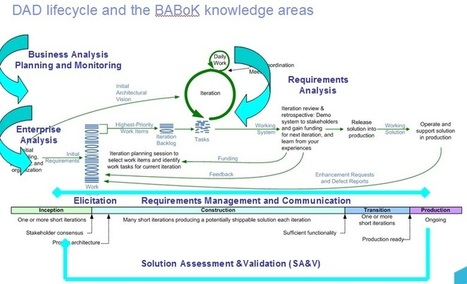 BABOK: Keeping up with the current trends of Agile Requirements Definition and Management (Agile transformation community) | BA | Scoop.it