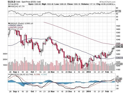 Ed Steer on #Gold and #Silver. | Gold and What Moves it. | Scoop.it