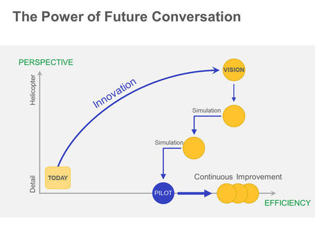 The Power of Future Conversation - Editable PowerPoint Training Slide | PowerPoint Presentation Tools and Resources | Scoop.it