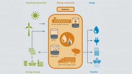 Modular biobattery plant turns a wide range of biomass into energy | Dario Borghino | GizMag.com | @The Convergence of ICT & Distributed Renewable Energy | Scoop.it