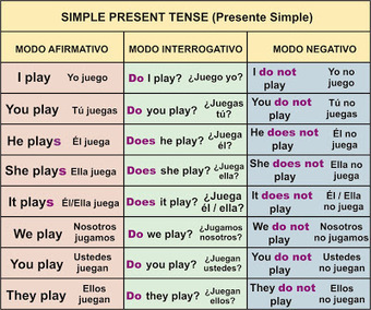 Presente Simple – (Simple Present Tense) | Aprender Inglés Fácil | Present Simple Tense | Scoop.it