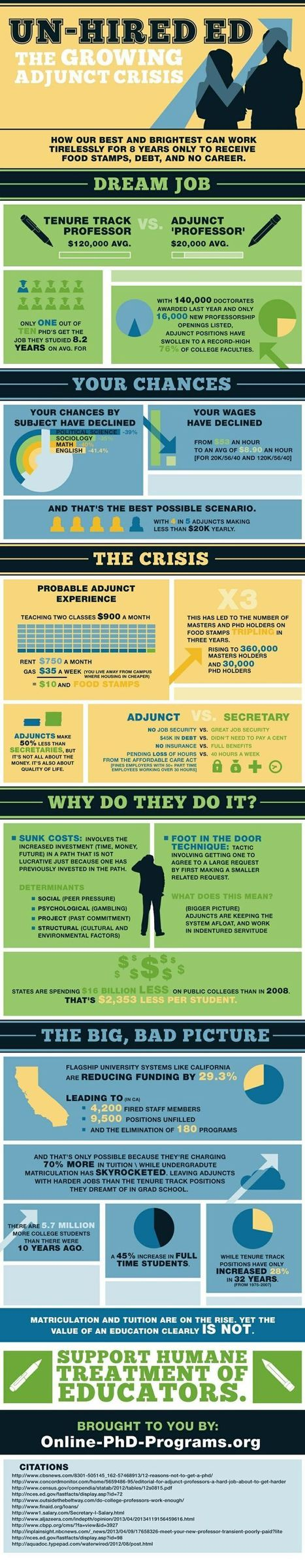 Higher Education: the growing adjunct crisis [Infographics] | Higher Education and academic research | Scoop.it
