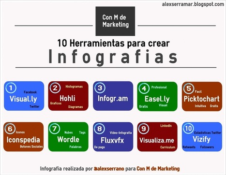 10 Herramientas para crear infografías | Conocity | Scoop.it