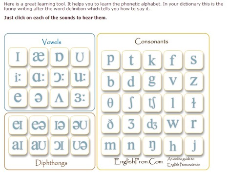 Learn the phonetic alphabet | English | Scoop.it