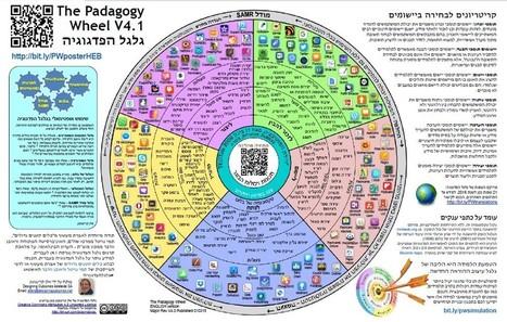 גלגל הפדגוגיה  |   להדפיס ולשמור  !!! | Jewish Education Around the World | Scoop.it