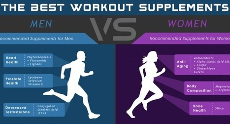 The Best Workout Supplements for Men vs. Women [infographic] | All about lifting and workouts - you can do it! | Scoop.it
