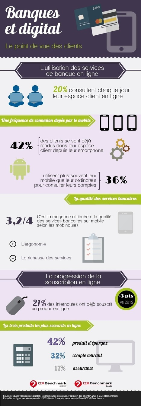 Infographie : Banques et digital | e-commerce,Web marketing ou autre.... | Scoop.it