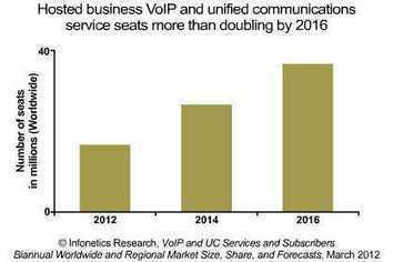 ¿Por qué el alojamiento de VoIP es un mercado al alza ... | VoIP-Manager | Scoop.it