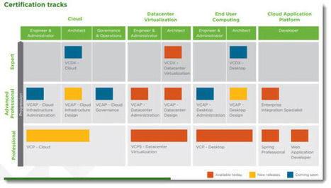 VMware Certification Path Update | LdS Innovation | Scoop.it