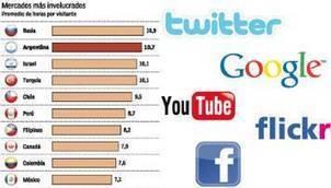 La Argentina, segundo país del mundo donde más se usan las redes sociales | Negocios | Cronista Comercial | Noticias | Scoop.it