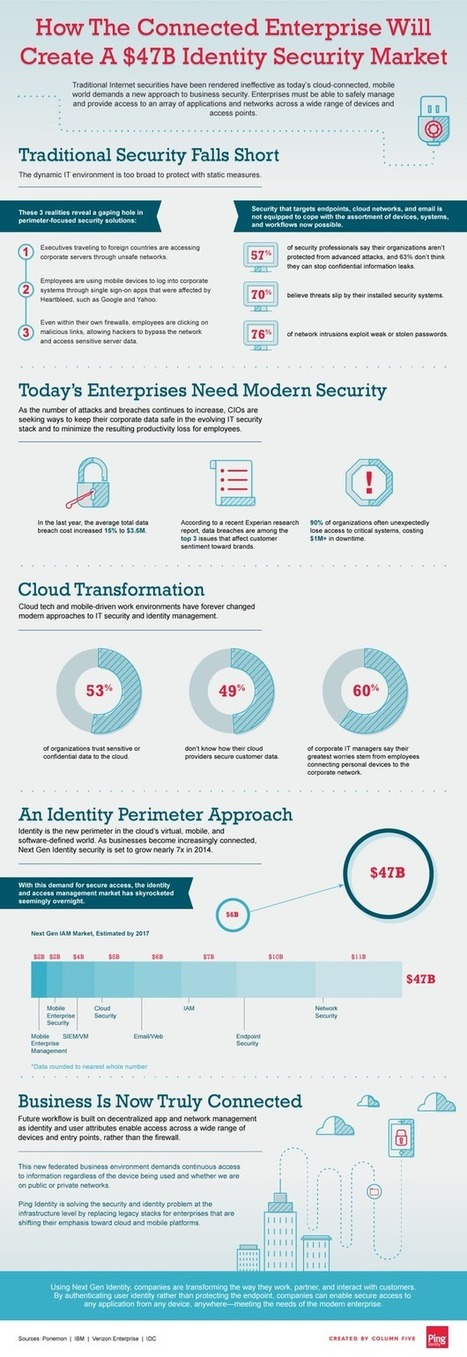 How the Connected Enterprise Will Create a $47B Identity Security Market [Infographic] | MarketingHits | Scoop.it