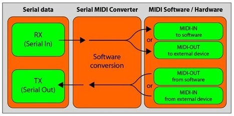 Arduino Serial MIDI   DIY Music & electronics   Scoop.it