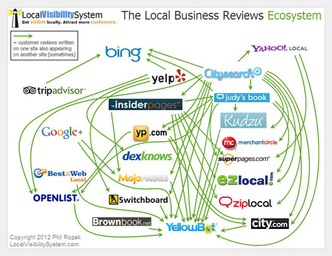 16 Reasons to Get Reviews on a Diversity of Sites | LocalVisibilitySystem.com | Local Search Marketing Ideas | Scoop.it