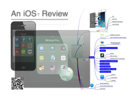 A Glimpse on iOS 7 | everything-that-matters | Scoop.it