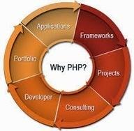 Dedicate PHP Developers: PHP Developer: Best Solution for Business Website | Manish Shrimal | Scoop.it