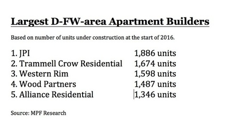 Irving-based developer JPI tops local apartment builder ranking   Texas Lots and Land   Scoop.it