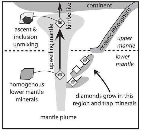 'Superdeep' Diamonds Hint at Depth of Carbon Cycle | Geospatial | Scoop.it