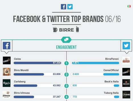 Le 5 birre più social in Italia? Su Facebook vince Ceres | Mark Up | Social Media Italy | Scoop.it