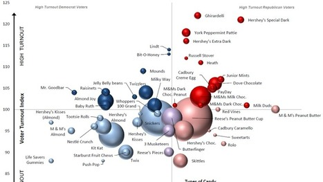 Chart: Does Your Choice Of Candy Reveal Your Politics? | The Political Side of Things | Scoop.it