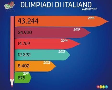 Olimpiadi di Italiano | didattica 2.0 | Scoop.it