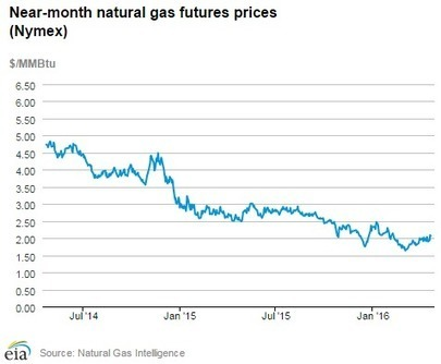 Natural gas production in U.S. declines | Geology | Scoop.it