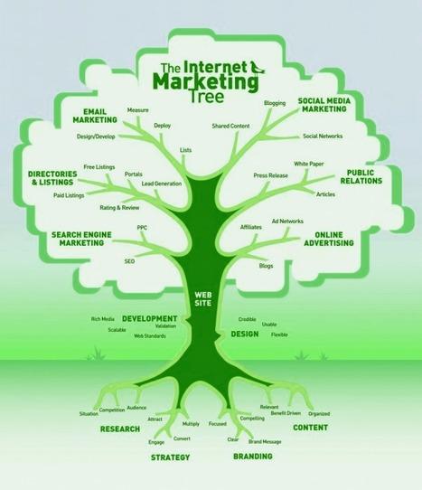 The Internet Marketing Tree | The Digital Agency | Scoop.it