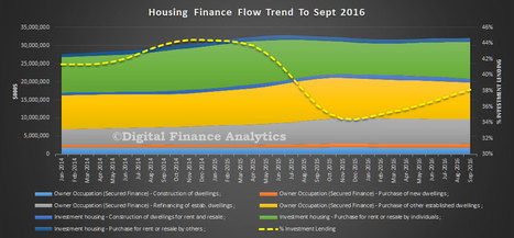Investment Home Lending Up Again | Banking & Financial Services | Scoop.it
