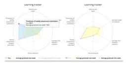 Learning Tracker kan engagement lerenden bevorderen | ICT en Onderwijs | Scoop.it