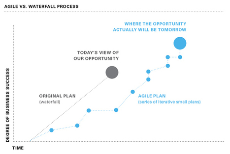 Applying Agile Methodology To Marketing Can Pay Dividends: Survey - Forbes | Healthcare Social Media Weekly | Scoop.it