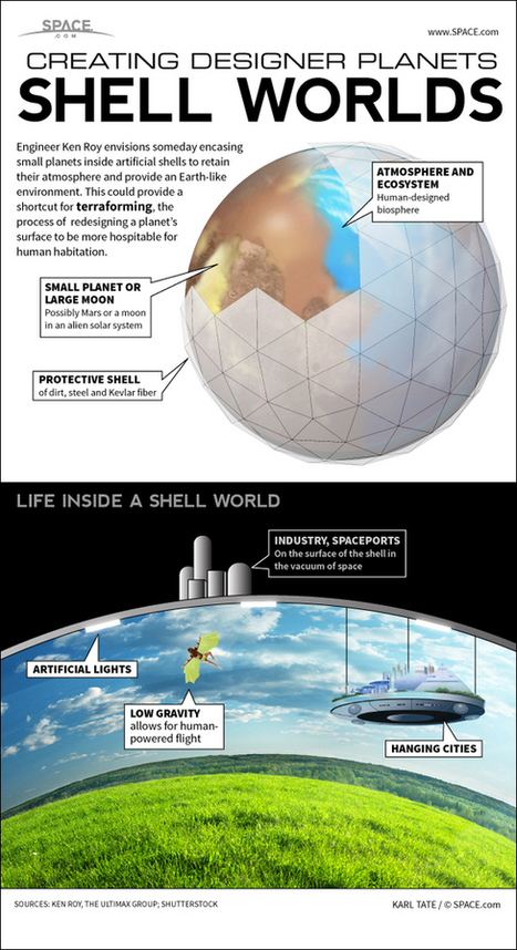 Shell-Worlds: How Humanity Could Terraform Small Planets (Infographic) | Space matters | Scoop.it