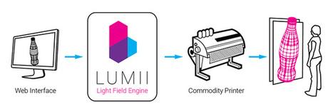 Cómo hacer imágenes holográficas 3D usando una impresora convencional de tinta | Tools, Tech and education | Scoop.it