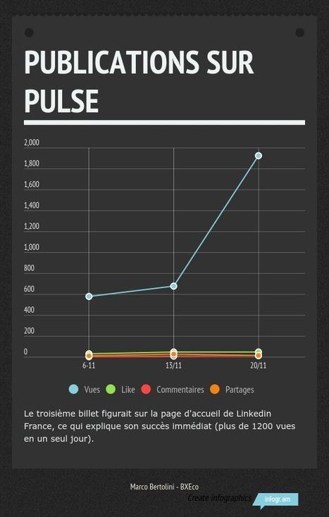 Où faut-il publier : sur un blog d'entreprise ou sur Pulse de Linkedin ? | Going social | Scoop.it