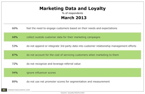 Marketers Struggle to Leverage Data for Loyalty Purposes - Marketing Charts | CRM: Social Publisher Relationship Management | Scoop.it