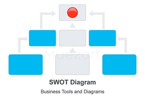 SWOT Diagram - Analyse the four factors with this editable graphic   swot   Scoop.it