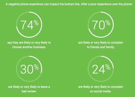 Report: Bad Phone Experience Will Send 74 Percent Of Consumers To A Competitor | Social Media Marketing Strategies | Scoop.it