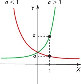 Función exponencial en Kalipedia.com | Funciones de variable real | Scoop.it
