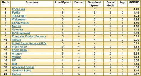 Etude : seulement 9% des sites web sont Responsive Web Design | Au fil du Web | Scoop.it