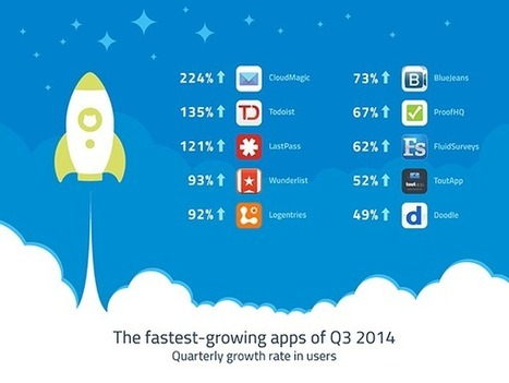 The Fastest Growing Cloud Apps of Q3 2014 | Sam's Cloud | Scoop.it