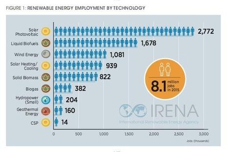 Panorama - Las energías renovables dan empleo a 8,1 millones de personas en el mundo - Energías Renovables, el periodismo de las energías limpias. | Estos días me ha interesado ... | Scoop.it