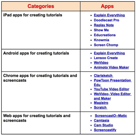 A Handy Chart Featuring Some of The Best Tools and Apps for Creating Educational Tutorials ~ Educational Technology and Mobile Learning | Personalize Learning | Scoop.it