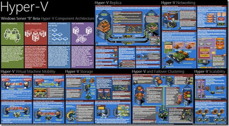 "Windows Server ""8″ Beta Hyper-V Component Architecture Poster | Hyper-V | Scoop.it"
