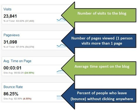 The Blogger Dashboard: Google Analytics for Writers   Web marketing Varese   Scoop.it