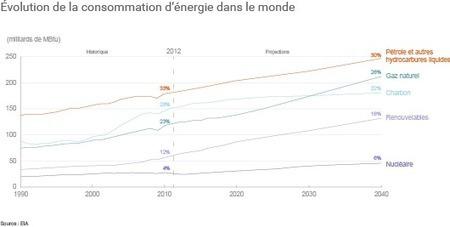 Vers une hausse majeure de la consommation mondiale d'énergie | Géopolitique de l'Afrique | Scoop.it