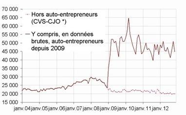 Insee - Indicateur - Baisse des créations d'entreprises en novembre 2012 | ECONOMIE ET POLITIQUE | Scoop.it