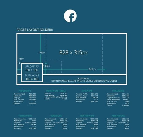 Your Definitive Guide to Social Media Image Sizes | MarketingHits | Scoop.it