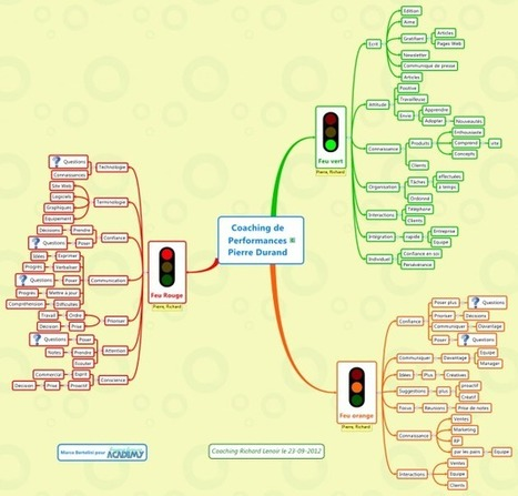 Le Mindmapping et le coaching de collaborateurs | Coaching et management systémique | Scoop.it